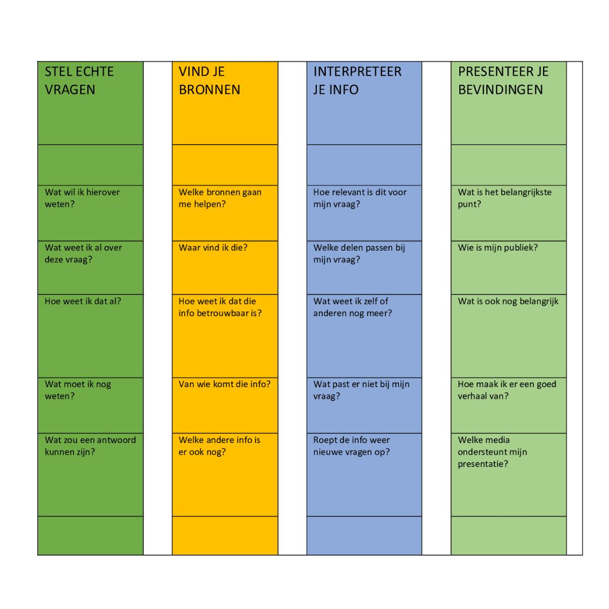 7 elementen voor een goed project